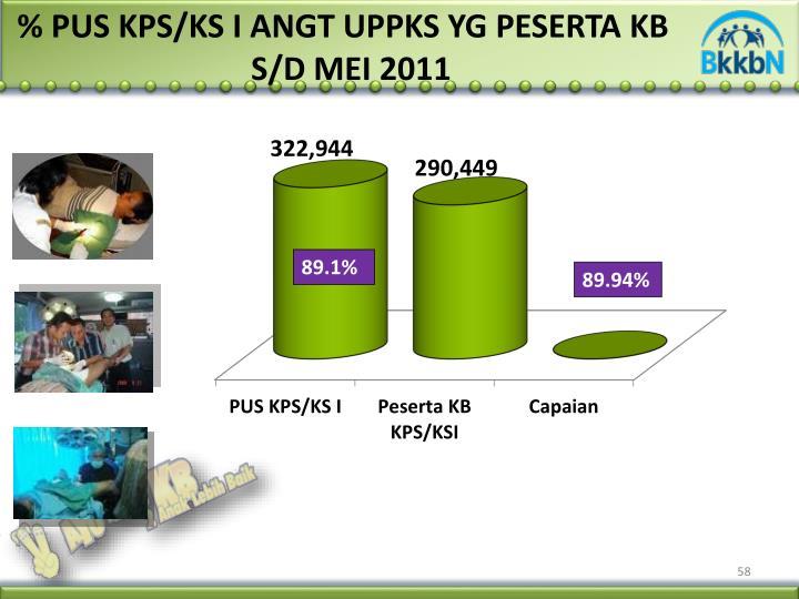 % PUS KPS/KS I ANGT UPPKS YG PESERTA KB