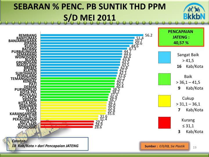 SEBARAN % PENC. PB SUNTIK THD P