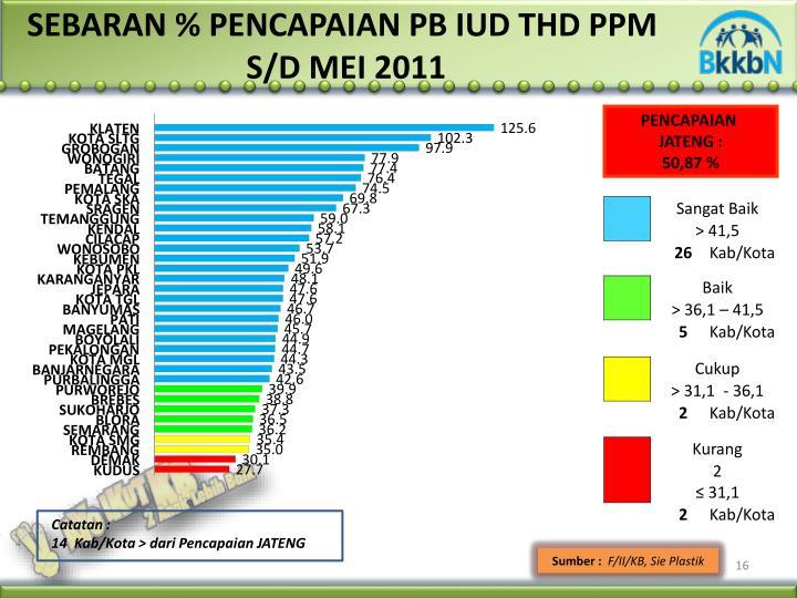 SEBARAN % PENCAPAIAN PB IUD THD P