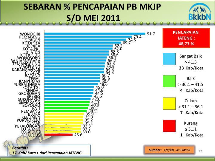 SEBARAN % PENCAPAIAN PB MKJP