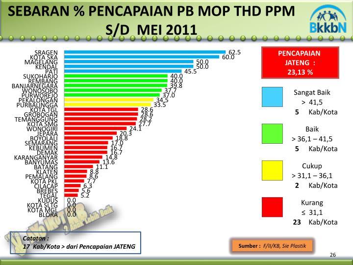 SEBARAN % PENCAPAIAN PB MOP