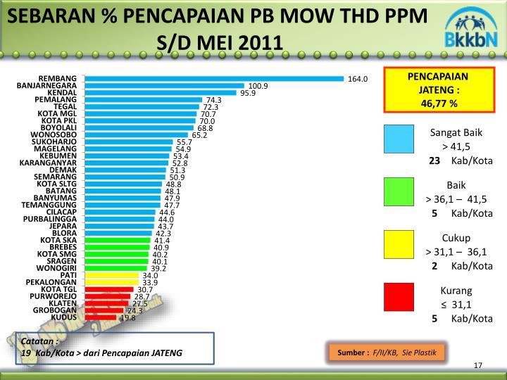 SEBARAN % PENCAPAIAN PB MOW THD P