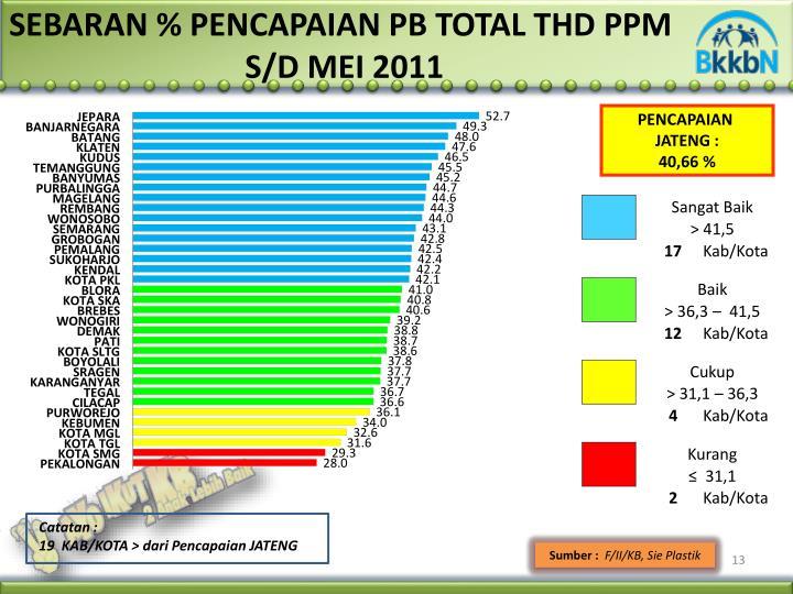 SEBARAN % PENCAPAIAN PB TOTAL THD PPM