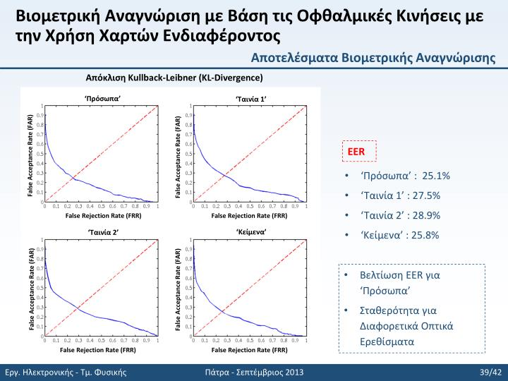 Βιομετρική Αναγνώριση με Βάση τις Οφθαλμικές Κινήσεις με την Χρήση Χαρτών Ενδιαφέροντος