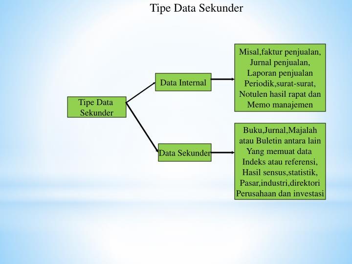 Tipe Data Sekunder