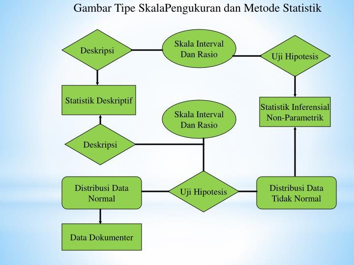 Gambar Tipe SkalaPengukuran dan Metode Statistik