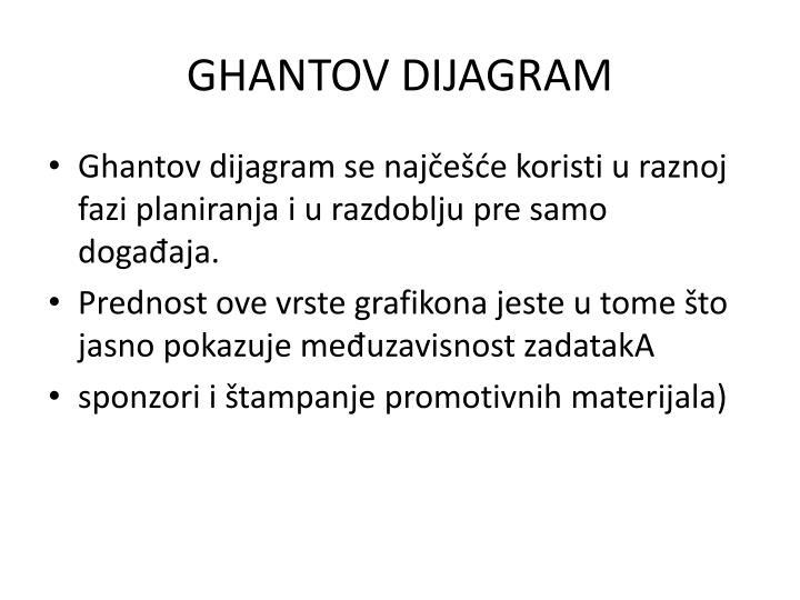 GHANTOV DIJAGRAM