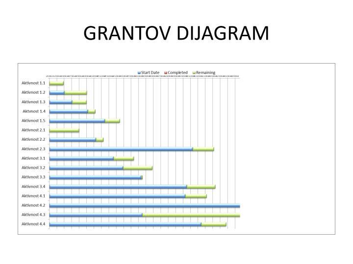 GRANTOV DIJAGRAM