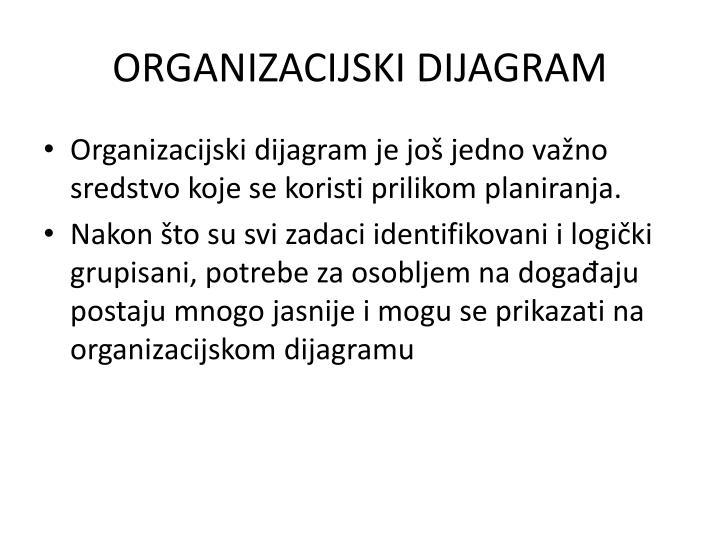 ORGANIZACIJSKI DIJAGRAM