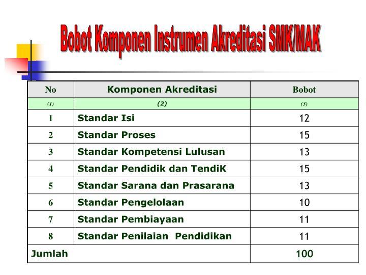 Bobot Komponen Instrumen Akreditasi SMK/MAK