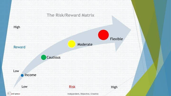 The Risk/Reward Matrix