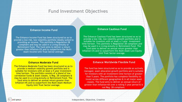 Fund Investment Objectives