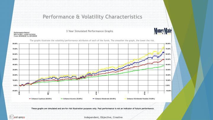 Performance & Volatility Characteristics