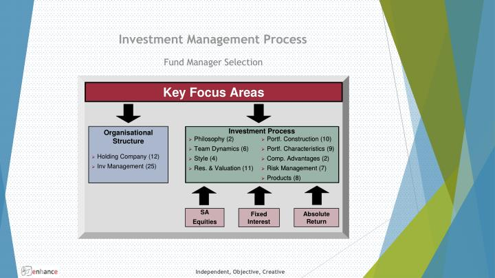 Investment Management Process