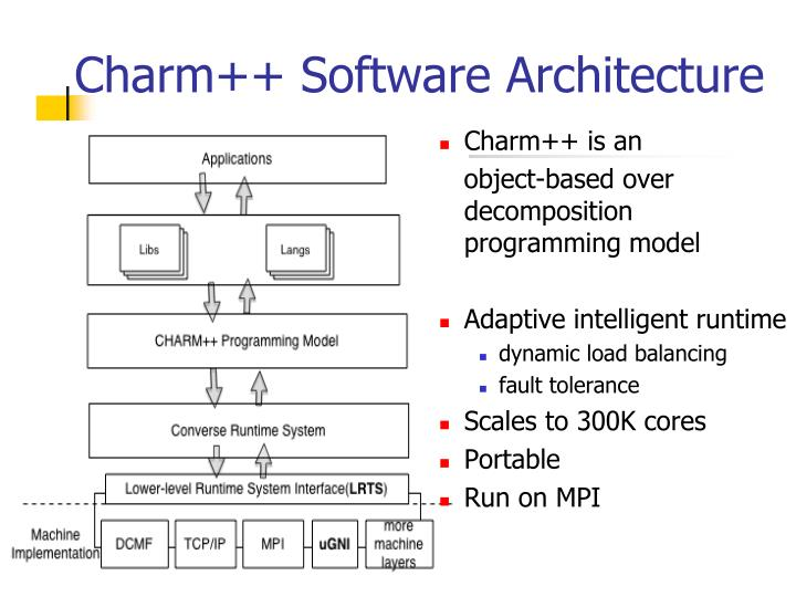 Charm++ Software Architecture