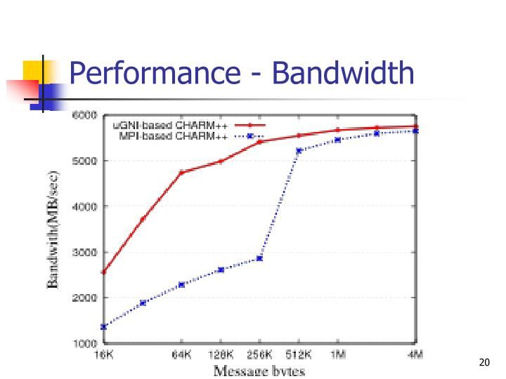 Performance - Bandwidth