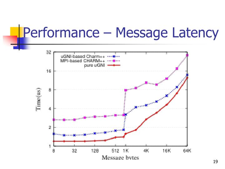 Performance – Message Latency