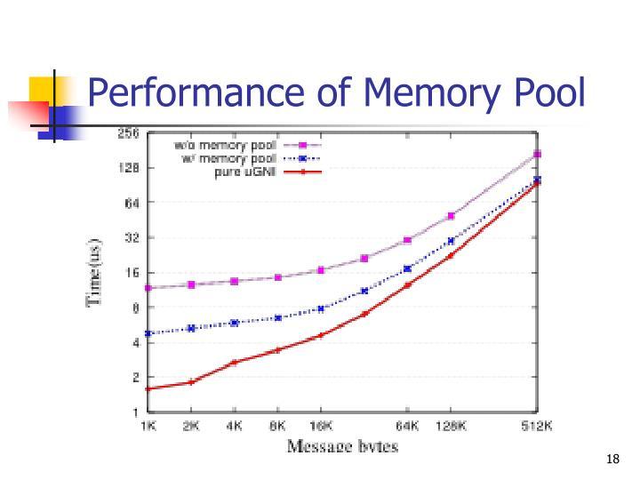 Performance of Memory Pool