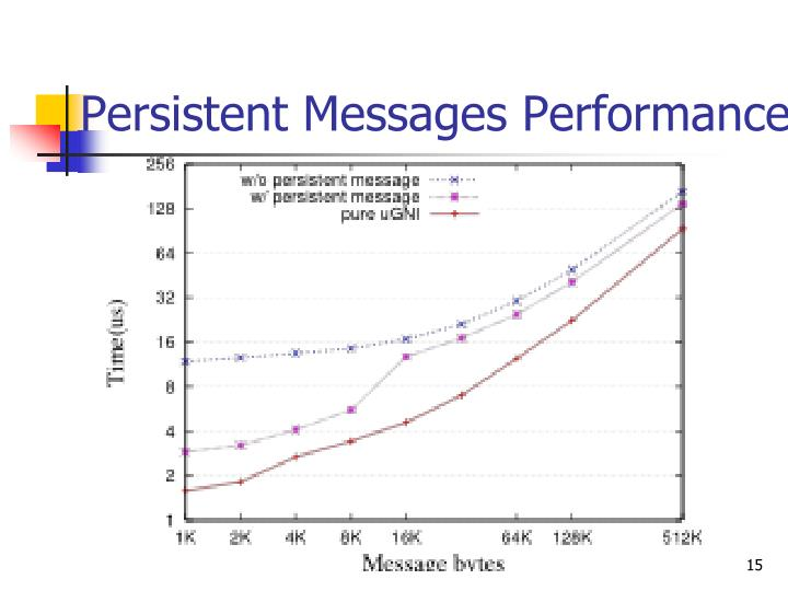 Persistent Messages Performance