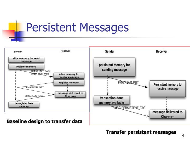 Persistent Messages