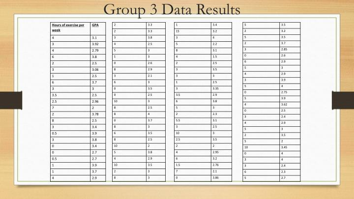 Group 3 Data Results