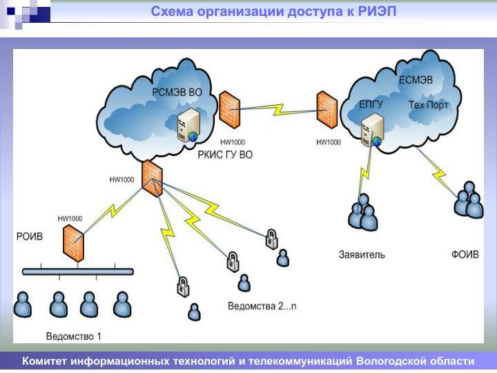 Схема организации доступа к РИЭП