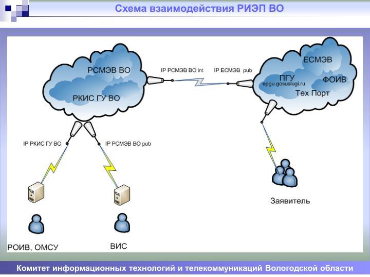 Схема взаимодействия РИЭП ВО