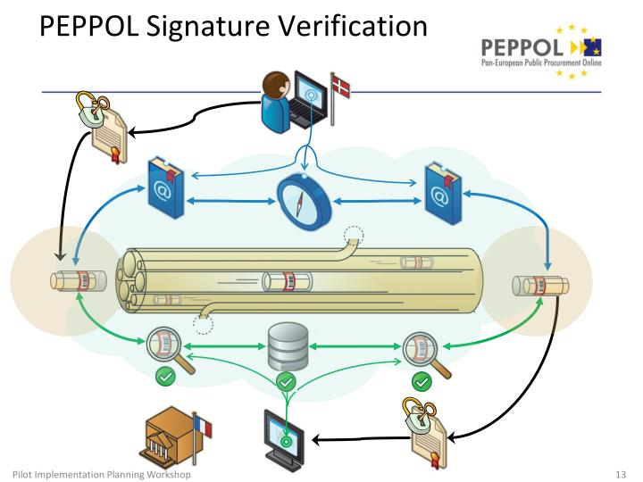 PEPPOL Signature Verification