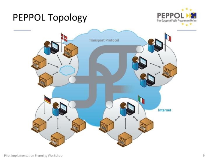 PEPPOL Topology