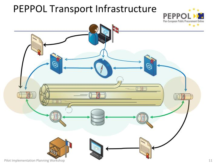 PEPPOL Transport Infrastructure