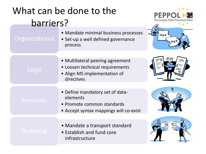 Mandate minimal business processes