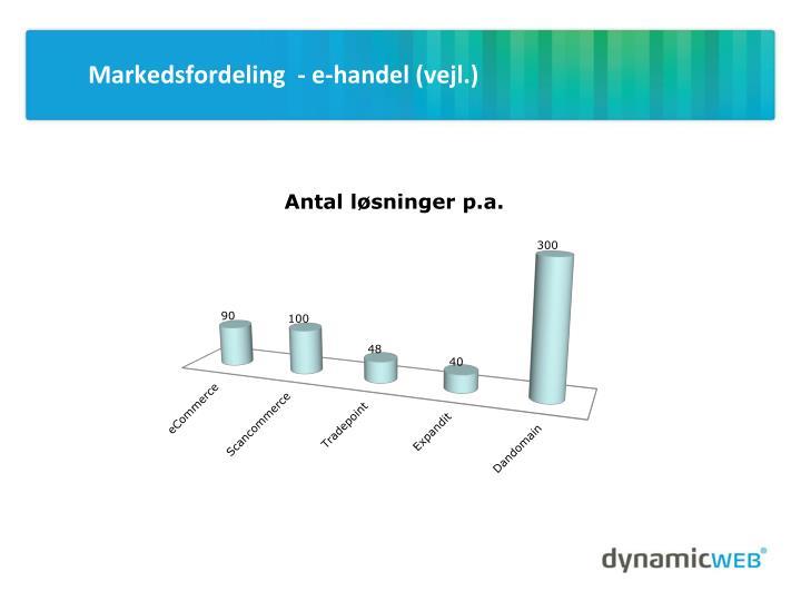 Markedsfordeling  - e-handel (vejl.)