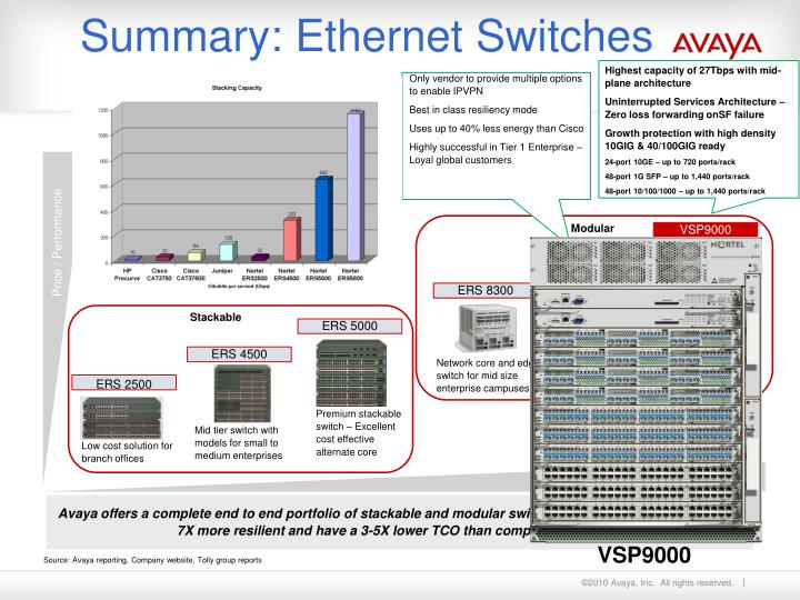 Summary: Ethernet Switches