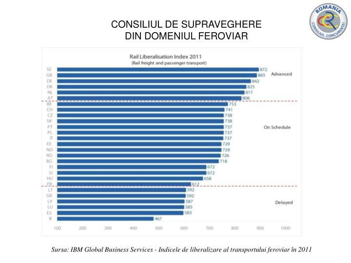 CONSILIUL DE SUPRAVEGHERE