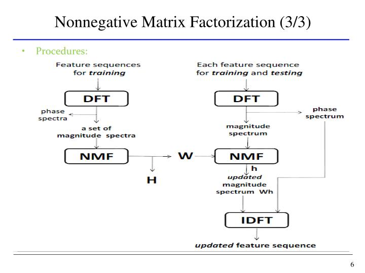 Nonnegative Matrix Factorization (3/3)