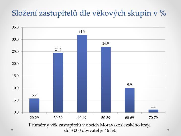 Složení zastupitelů dle věkových skupin v %