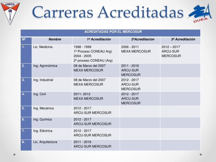 Carreras Acreditadas