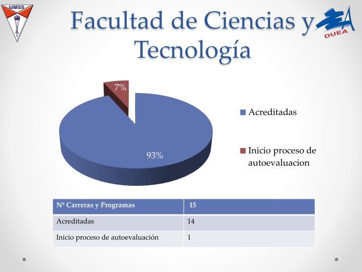 Facultad de Ciencias y Tecnología