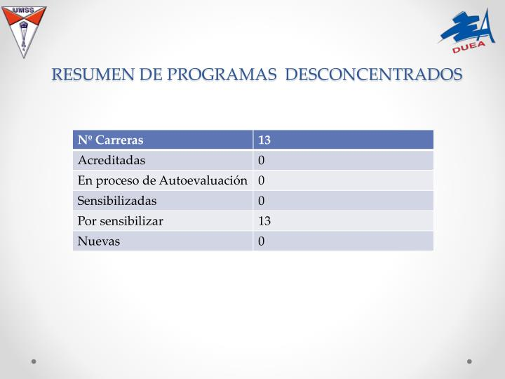 RESUMEN DE PROGRAMAS  DESCONCENTRADOS