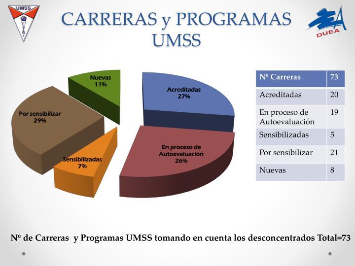 CARRERAS y PROGRAMAS UMSS