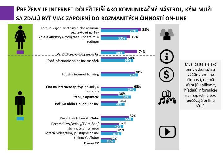 Pre ženy je internet dôležitejší ako komunikačný nástroj, kým muži sa zdajú byť viac zapojení do rozmanitých činností on-line