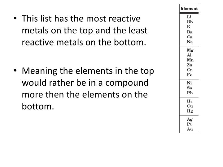 This list has the most reactive metals on the top and the least reactive metals on the bottom.