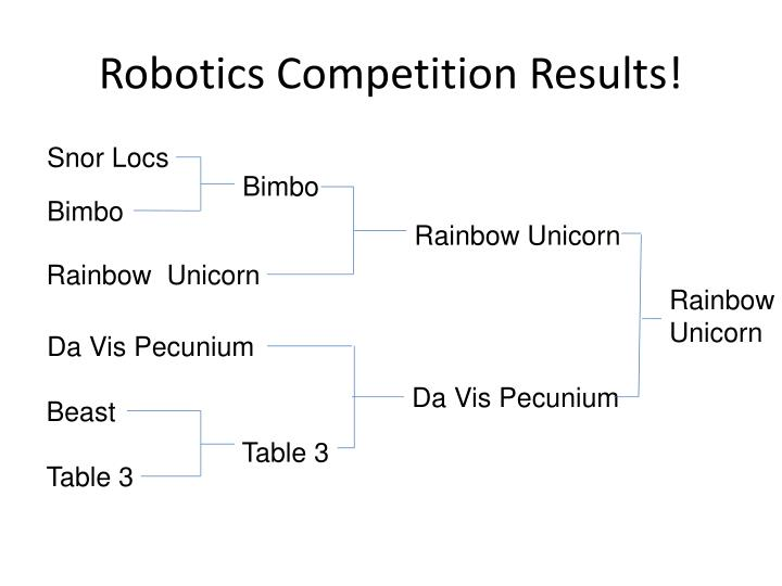 Robotics competition results