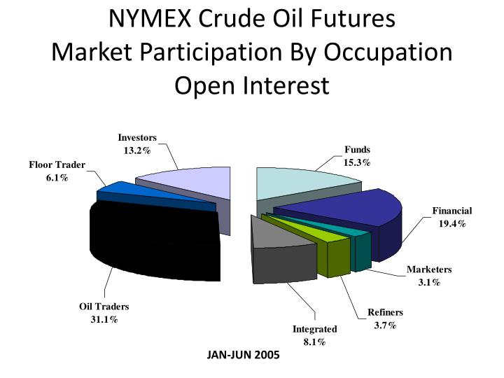NYMEX Crude Oil Futures