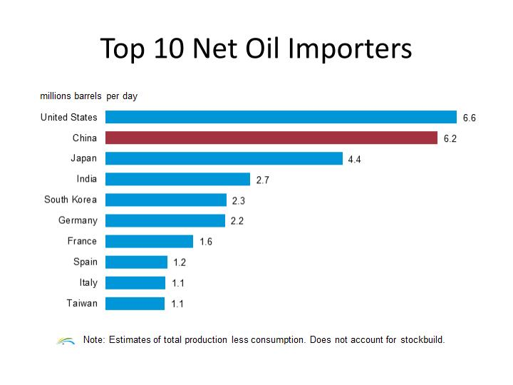 Top 10 Net Oil