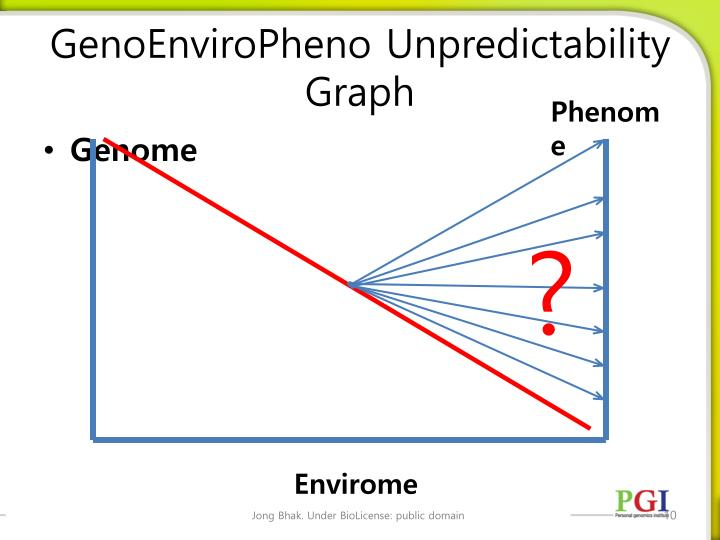 GenoEnviroPheno Unpredictability Graph