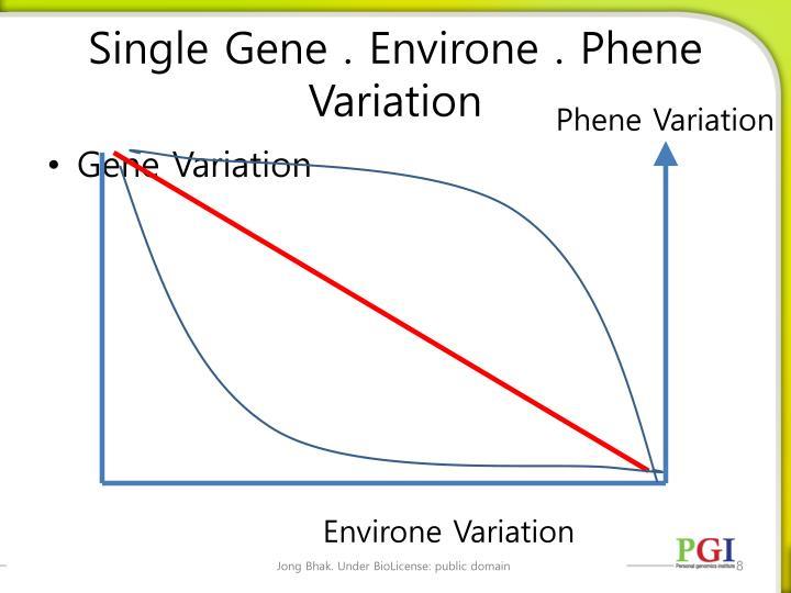 Single Gene .