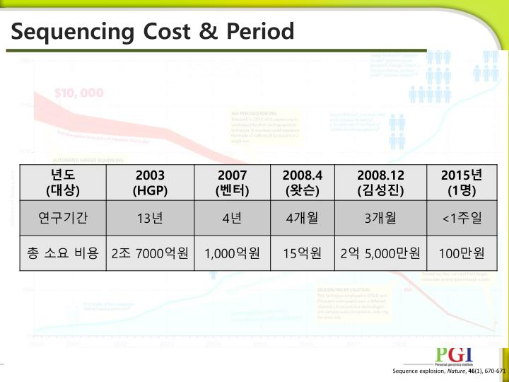 Sequencing Cost & Period