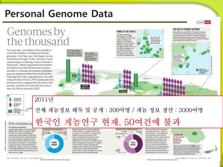 Personal Genome Data