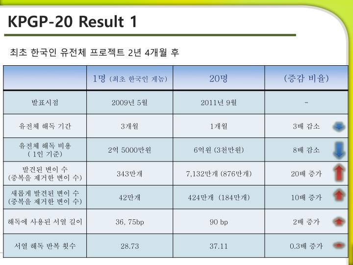 KPGP-20 Result 1